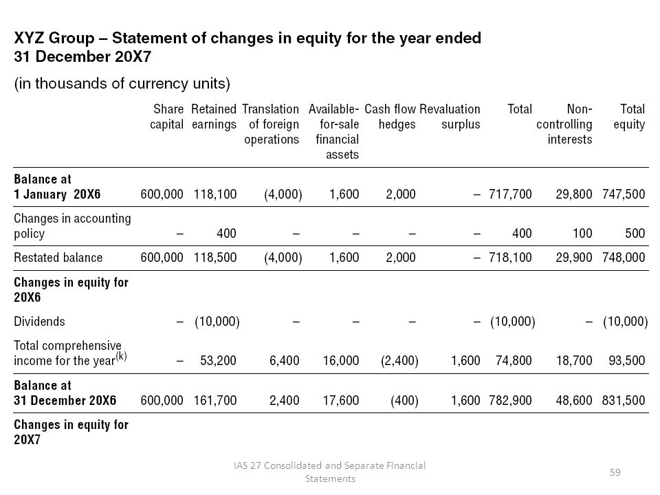 ias 1 presentation of financial statements format pdf