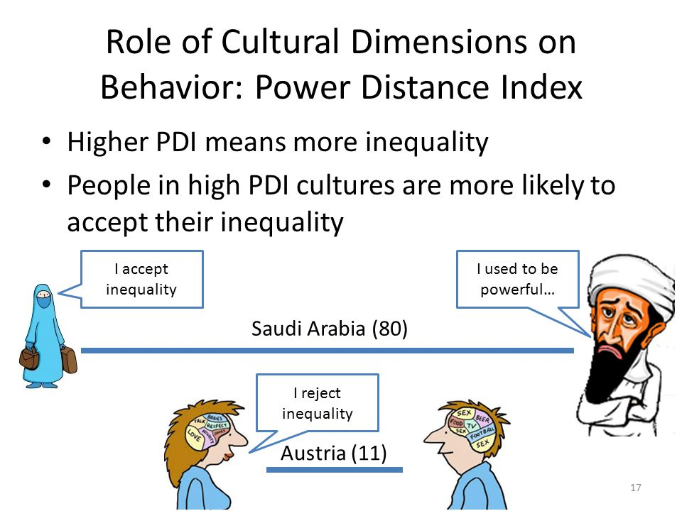 the influence of cultural dimensions on behavior Read the influence of cultural variability on perceptions of communication behavior associated with  dimensions of culture are related to intimacy.