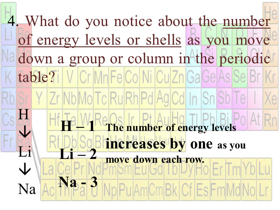 what do you notice about the number of energy levels or shells as you - Periodic Table As You Move Down