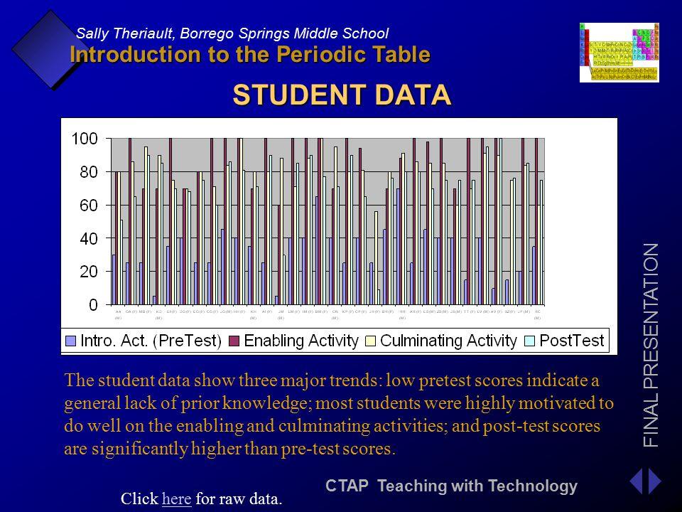 Periodic table 6th grade periodic table test periodic table of introduction to the periodic table ppt download periodic table 6th grade urtaz Choice Image