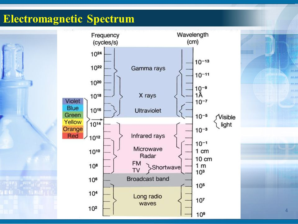 an introduction and an analysis of the electromagnetic spectrum Electromagnetic radiation - the electromagnetic spectrum: the brief account of familiar phenomena given above surveyed electromagnetic radiation.