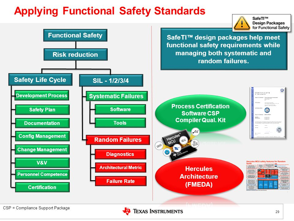An Overview Of Functional Safety Standards And Easing