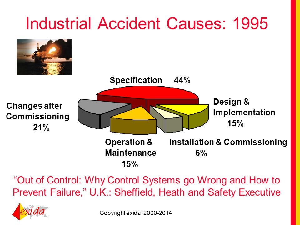 An overview of functional safety standards and easing ...