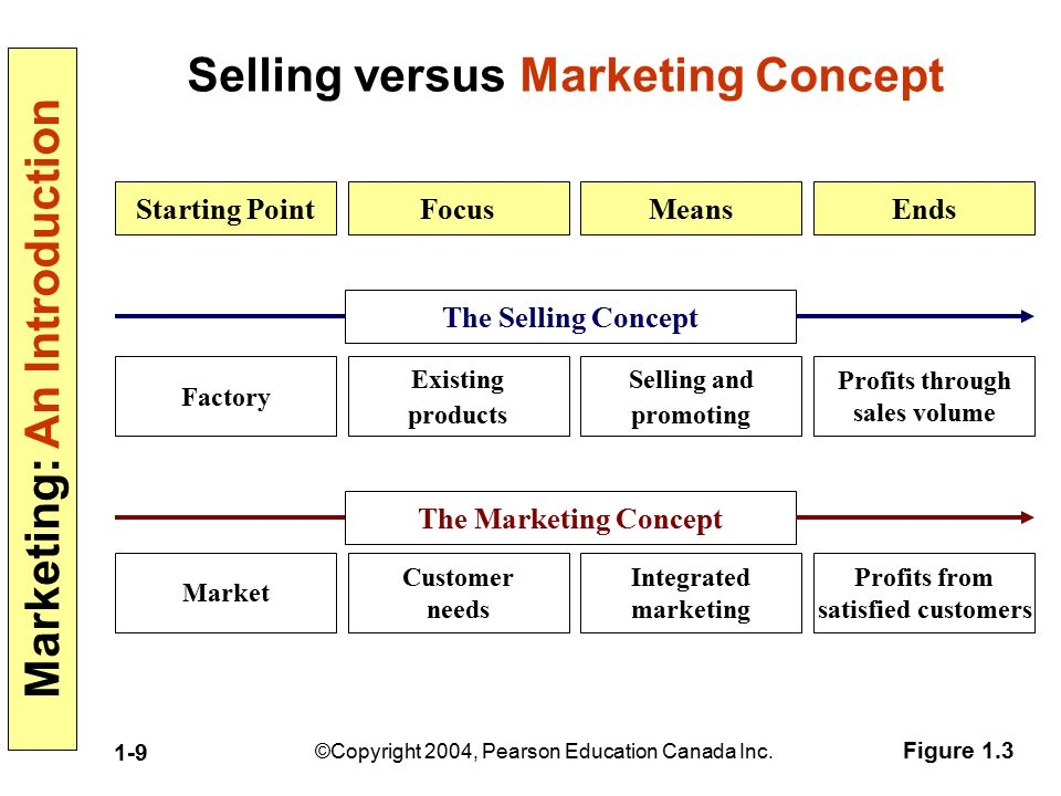 Selling versus Marketing Concept