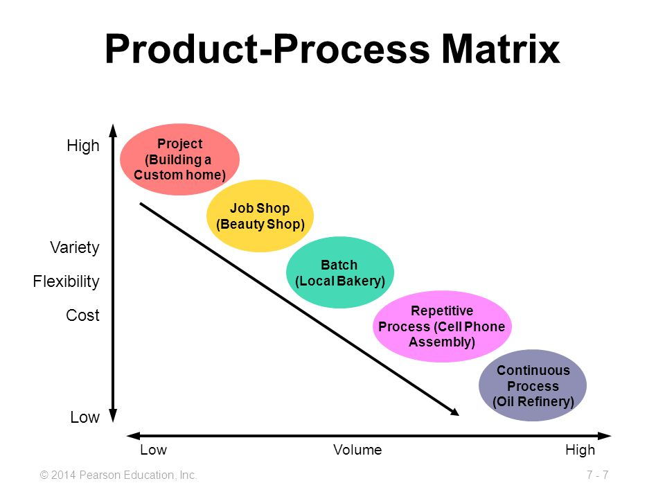 product process matrix Product quality management patient safety scoring matrix cross-product review to • provides analytical trending support to process/product.