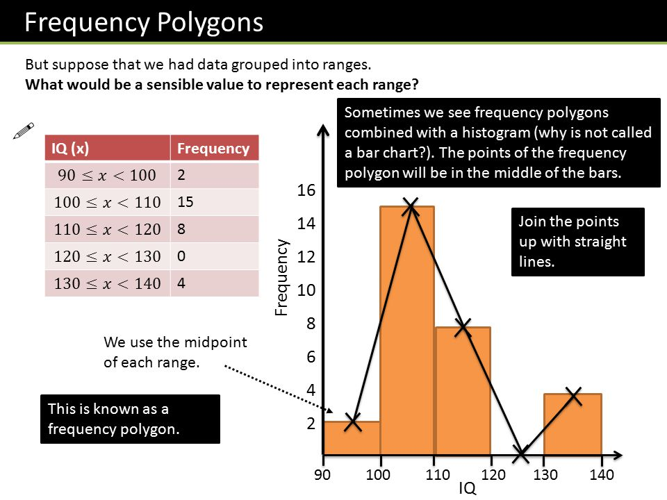 how to draw a frequency polygon for grouped data