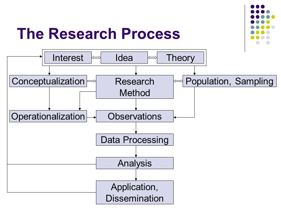 Conceptualization operationalization research proposal
