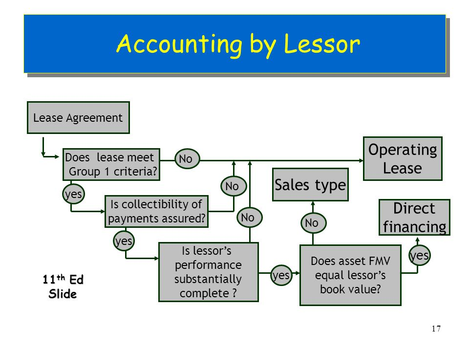 Accounting For Direct Financing Lease