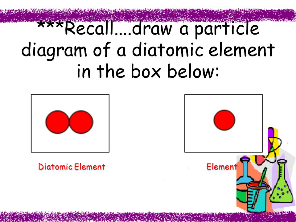 %2A%2A%2ARecall....draw+a+particle+diagram+of+a+diatomic+element+in+the+box+below%3A unit 3 the periodic table ppt video online download honda element fuse box diagram at couponss.co