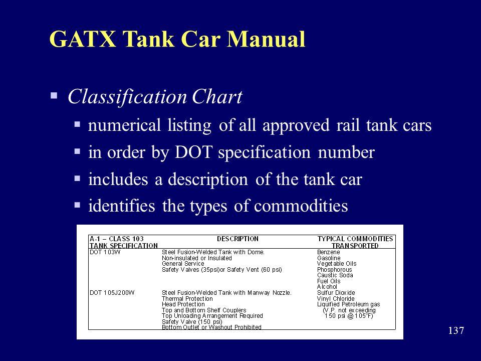 GATX Tank Car Manual Classification Chart
