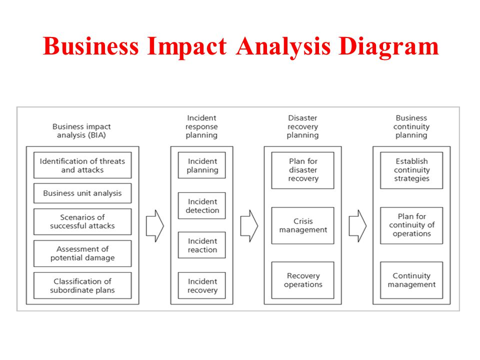 an analysis of e business security company Find the answer by reading this article which explains how to do a market analysis for a business as in the example above it is likely that most companies.