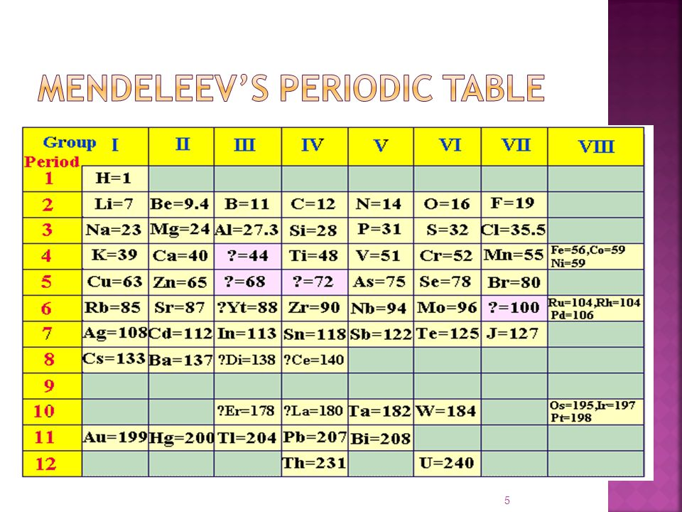 mendeleevs periodic table - Periodic Table Yt