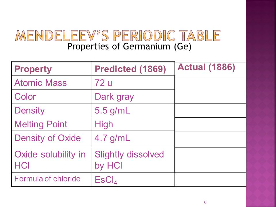 The periodic table chapter ppt video online download mendeleevs periodic table urtaz Gallery