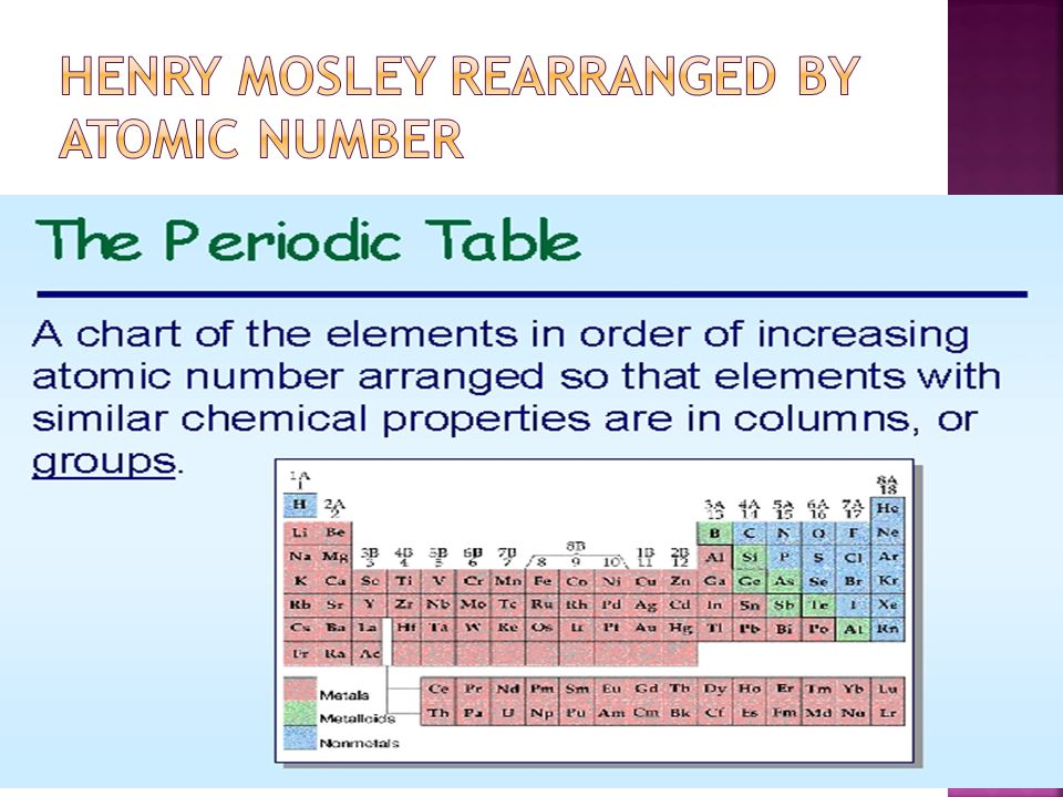 The periodic table chapter ppt video online download 8 henry mosley rearranged by atomic number urtaz Gallery
