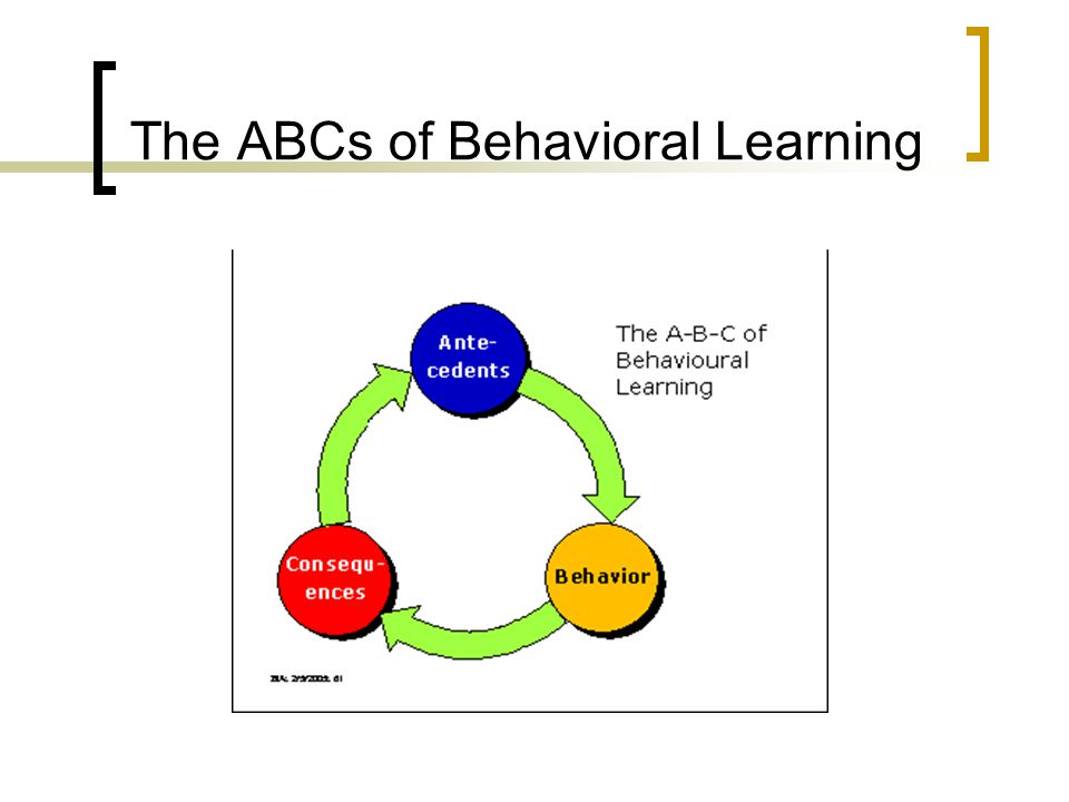 The ABCs of Behavioral Learning