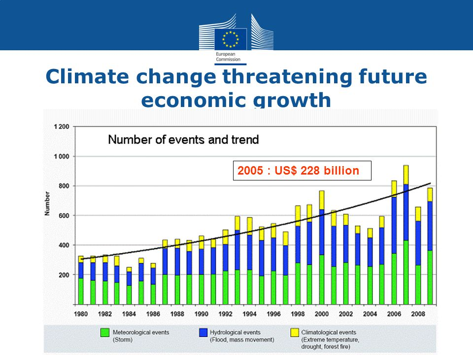 Climate change threatening future economic growth