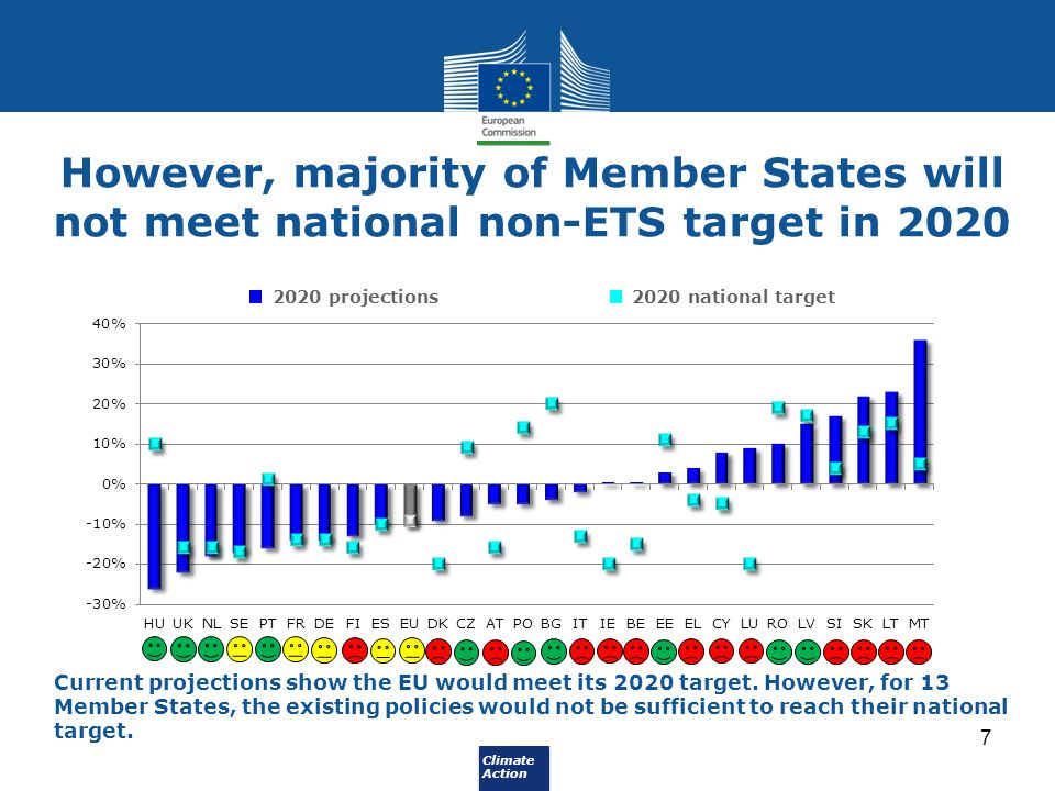 However, majority of Member States will not meet national non-ETS target in 2020