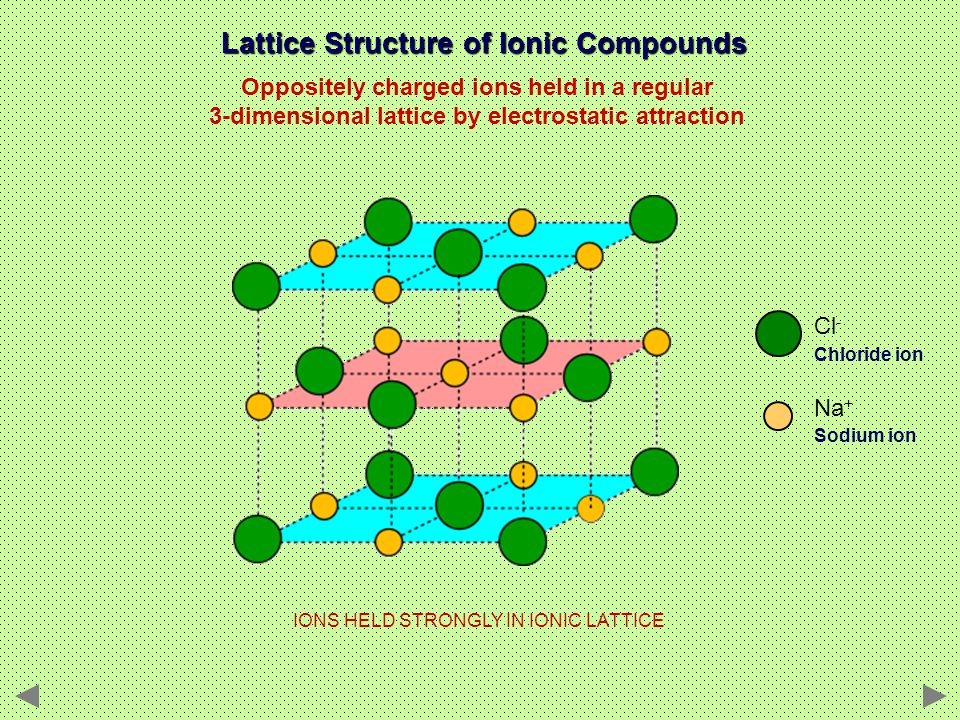 Lattice Structure of Ionic Compounds