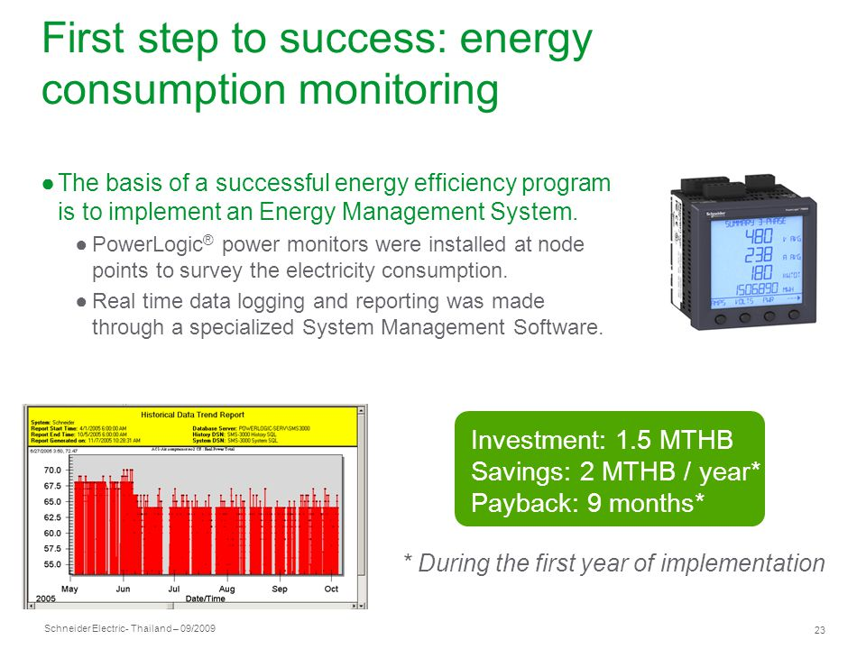 Energy Use Monitoring Systems : Green buildings in thailand ppt video online download
