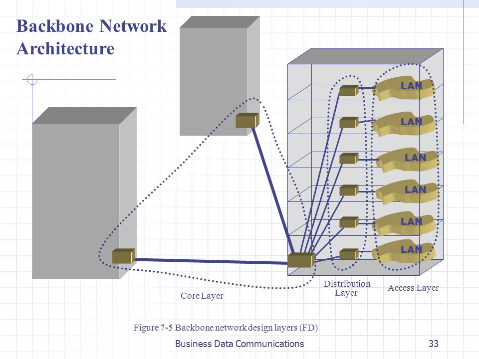 Topic 7 lans backbone networks chapter 15 lan for Layer 7 architecture