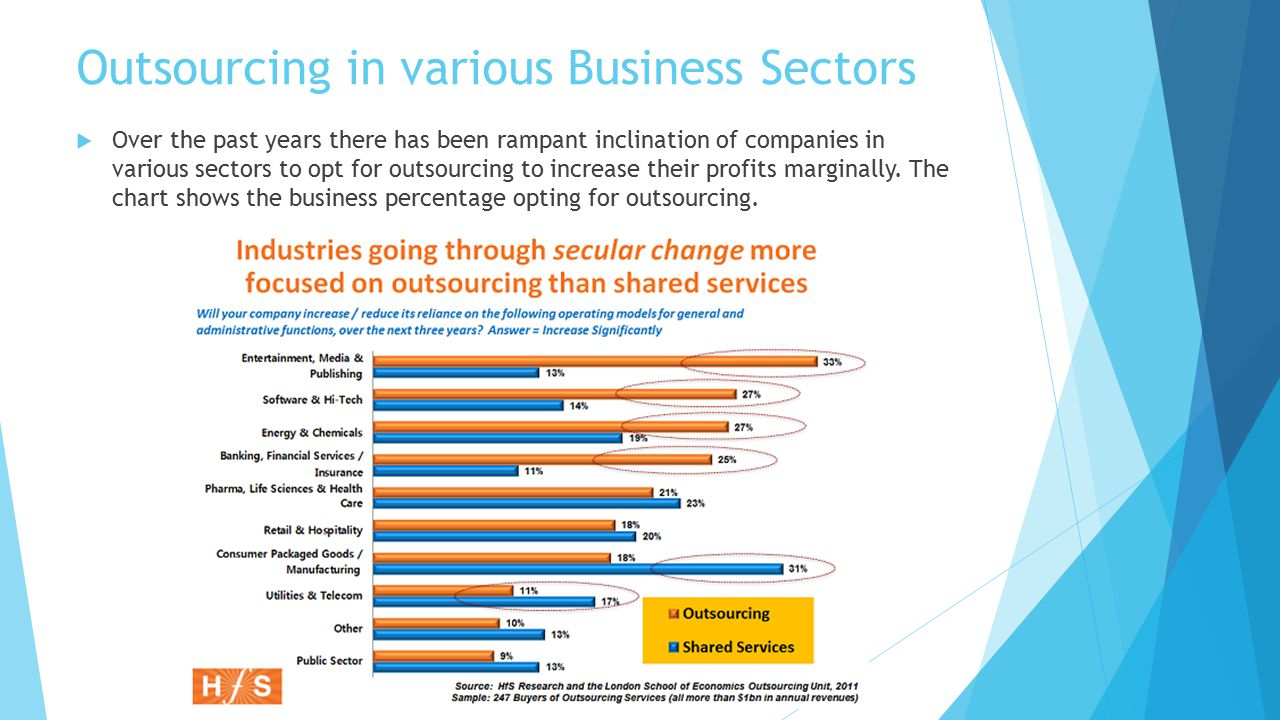 different sectors of business and their The economy of india is a developing mixed economy it is the world's sixth-largest economy by nominal gdp and the third-largest by purchasing power parity (ppp) the country ranks 141st in.