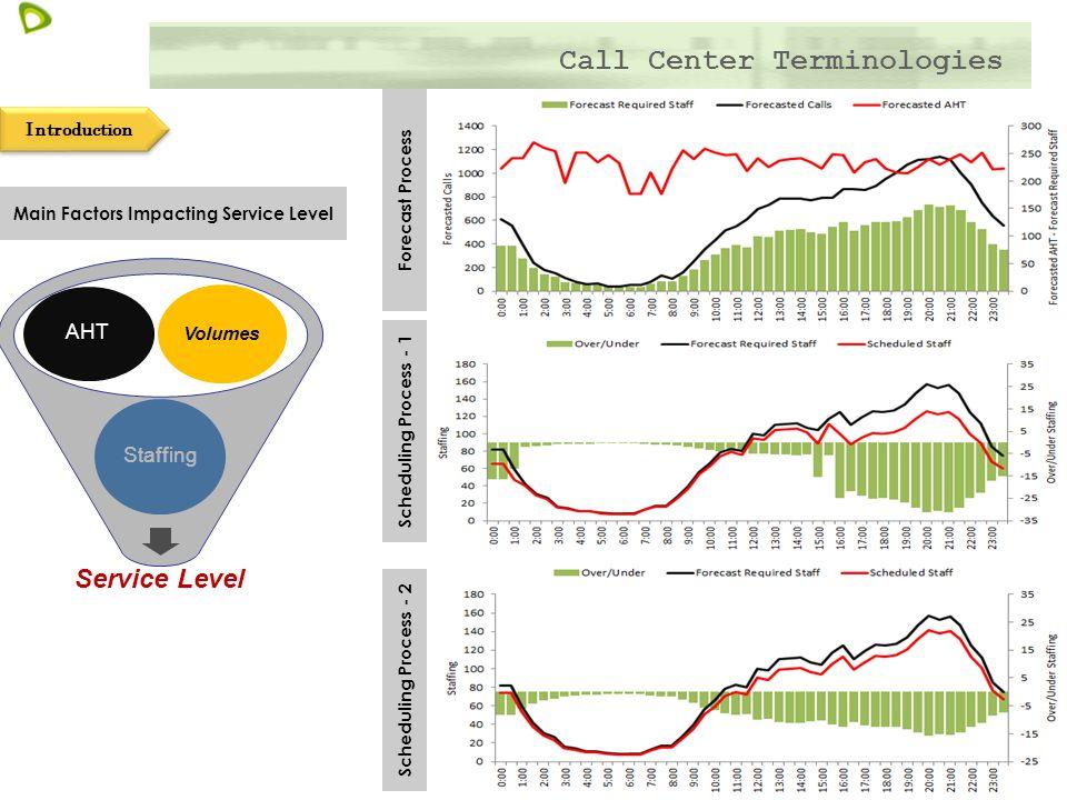 Call Center Terminologies - ppt video online download
