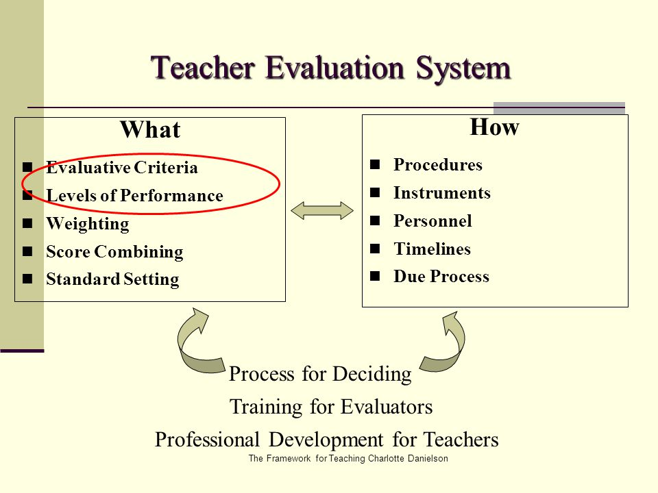online evaluation system for teachers Assessment process and is responsible for the summative evaluation of the teachers aassa schools teacher performance evaluation system.