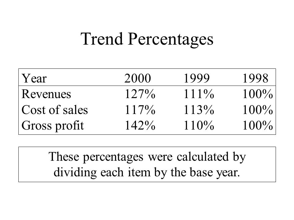 trend percentages The excel trend function - calculates new y-values for a straight line through a supplied set of known x- and y-values - function description, examples, and common errors.