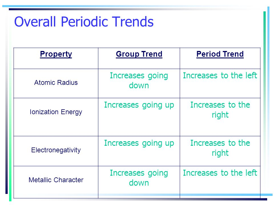 Overall Periodic Trends