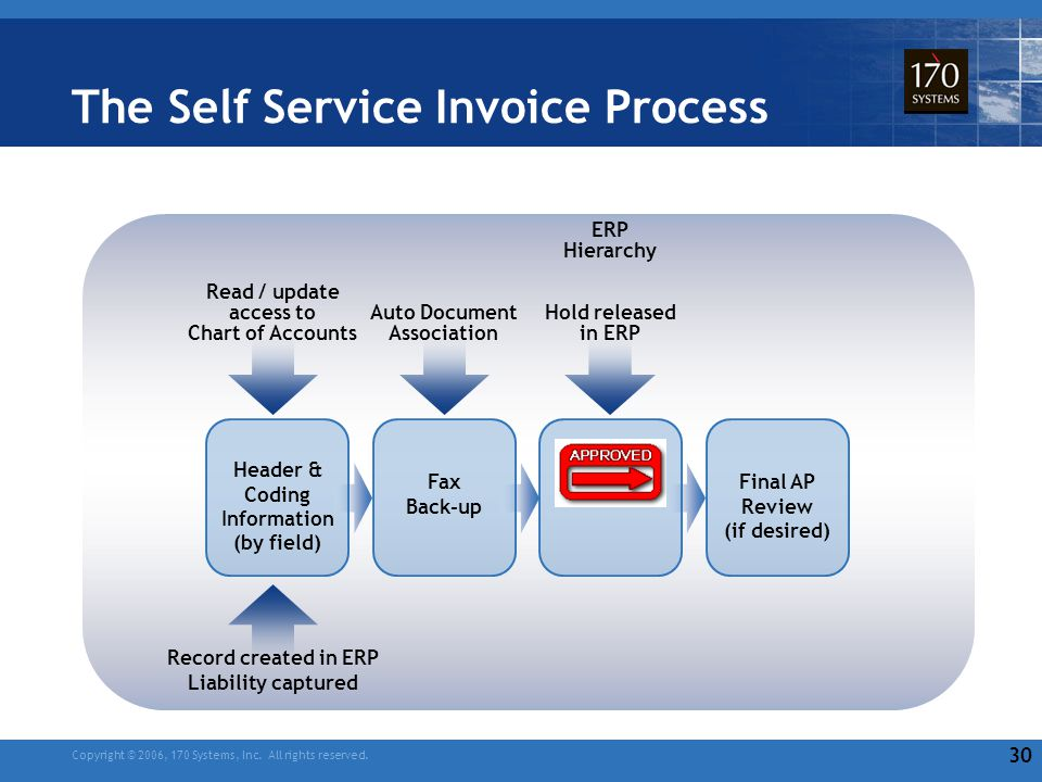 automation and optimization of financial processes ppt video online download