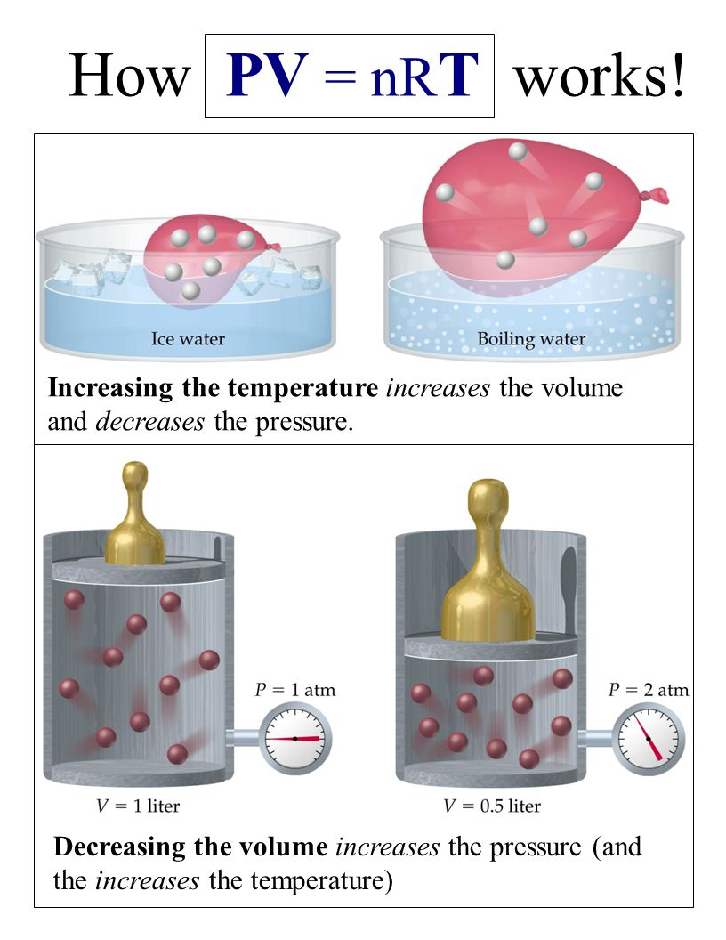 Stellar evolution hr diagram ppt video online download how pv nrt works increasing the temperature increases the volume and decreases the pressure ccuart Gallery