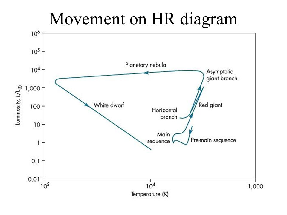 How stars evolve pressure and temperature the fate of the sun ppt movement on hr diagram 21 movement ccuart Gallery