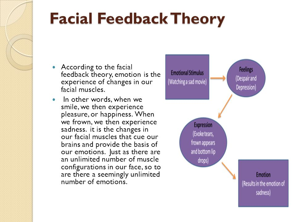 Facial feedback theory of emotion 6