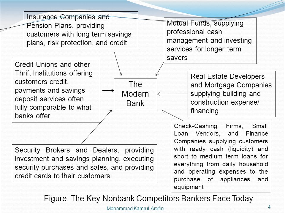 Figure: The Key Nonbank Competitors Bankers Face Today