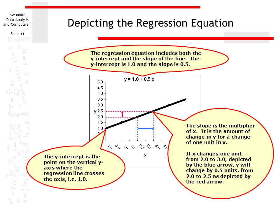 how to find slope of a regression equation