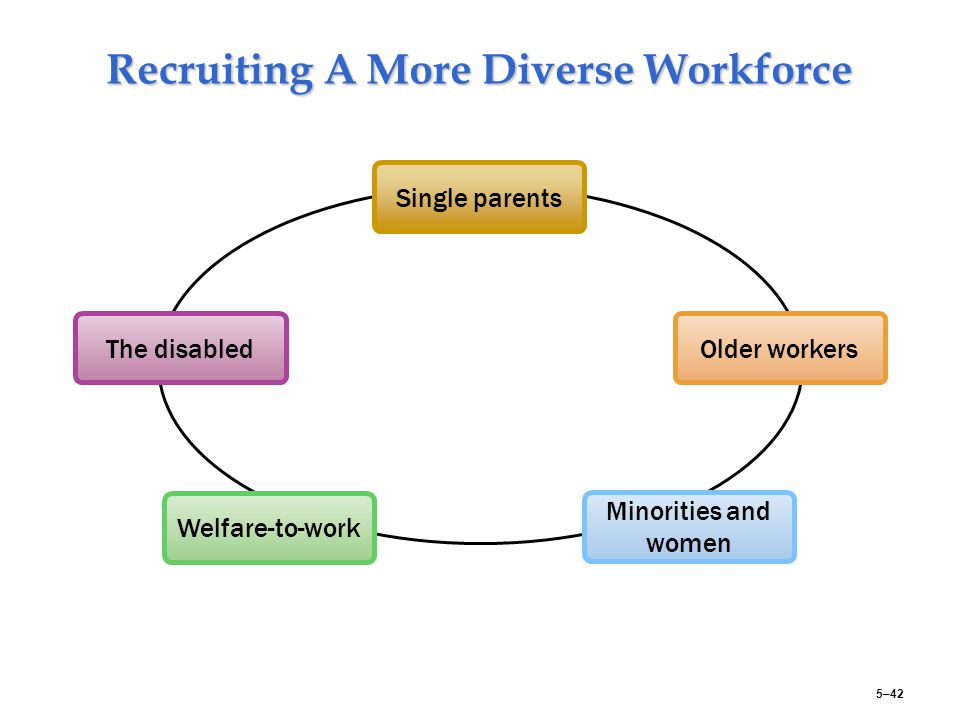recruitment and diverse work force