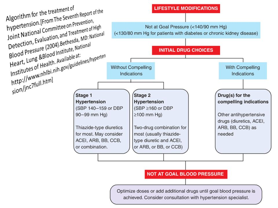Algorithm for the treatment of hypertension