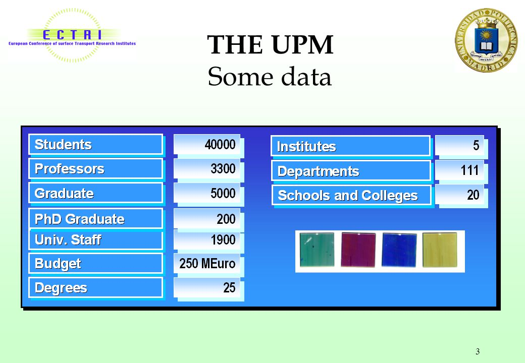 THE UPM Some data
