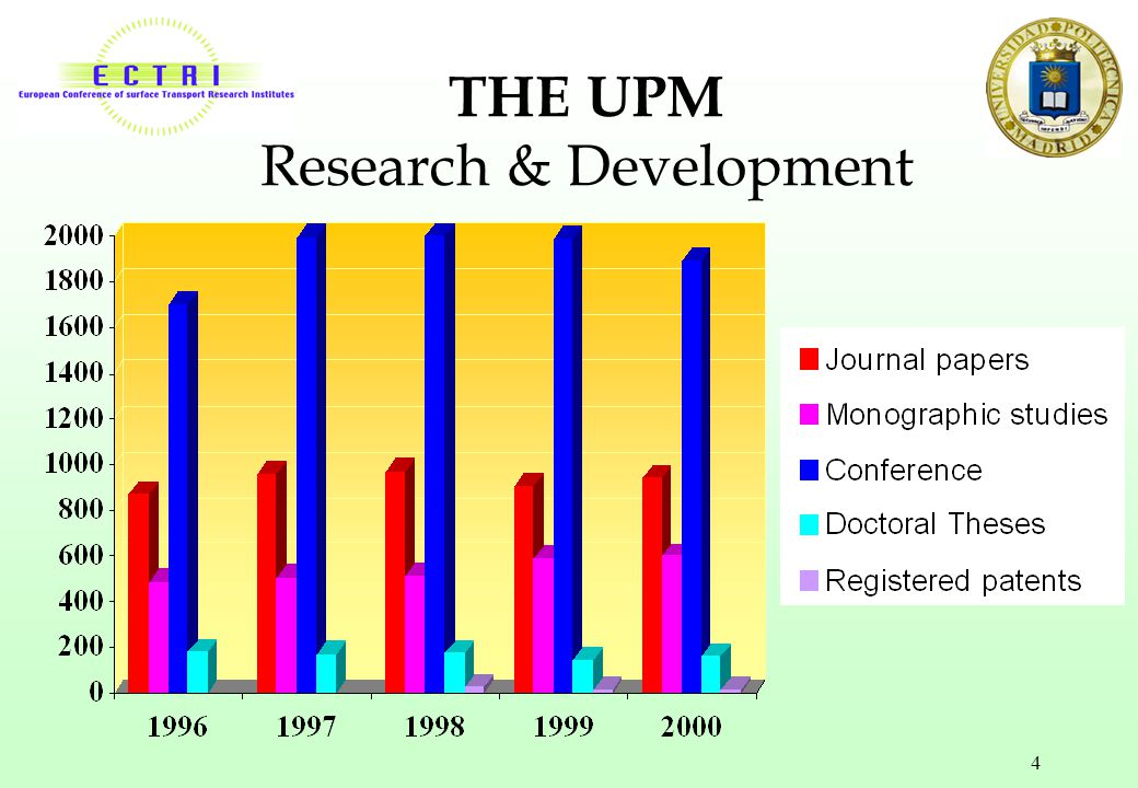 THE UPM Research & Development
