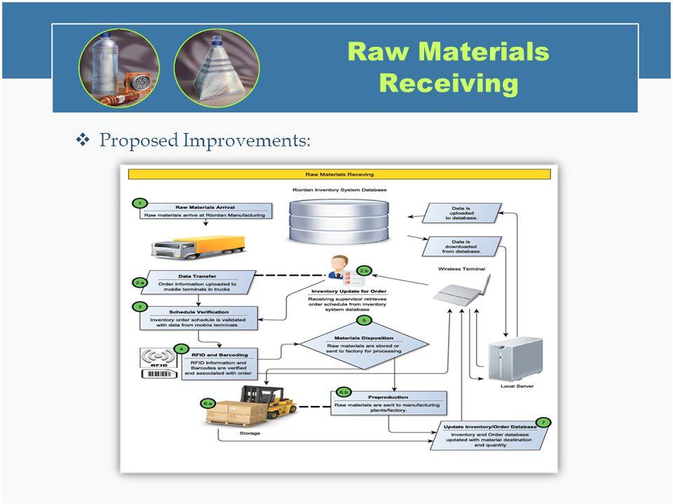 riordan manufacturing inc workflow