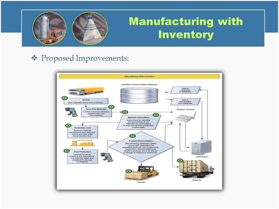 riordan manufacturing revenue cycle Riordan manufacturing riordan manufacturing is a global manufacturer or  plastics  the company has revenue of about $1 billion riordan's  throughout  the production cycle, final products are assembled at the same rate during  periods.