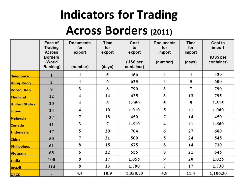 Trading across borders indicators