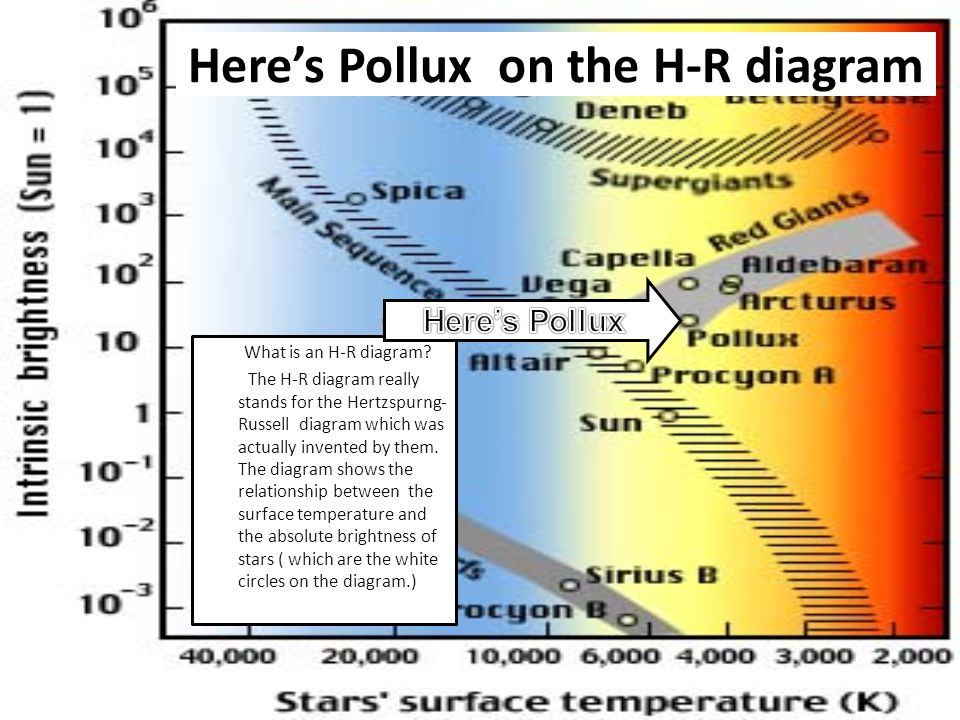 The stellar research project ppt video online download heres pollux on the h r diagram ccuart Choice Image