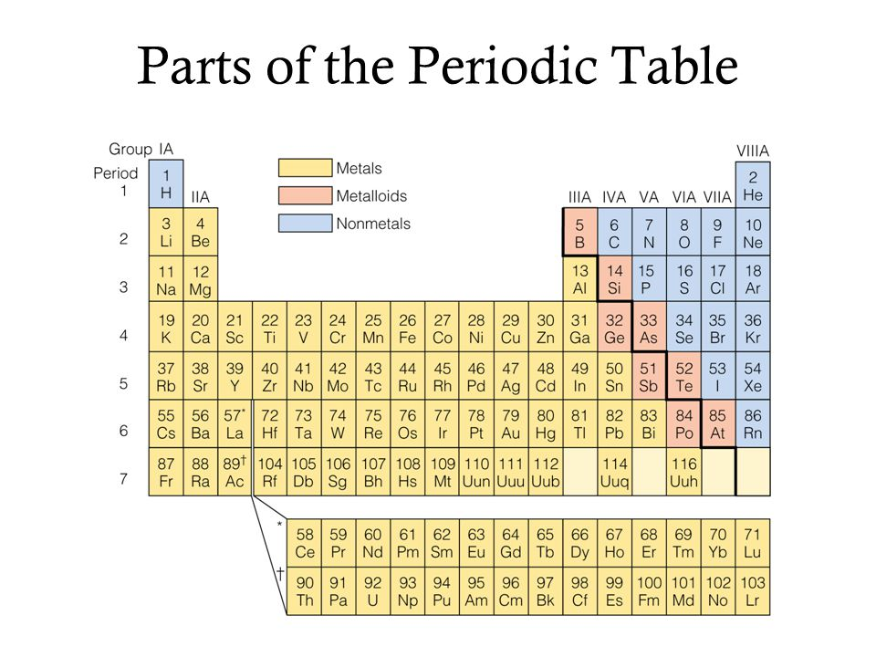 Periodic table periodic table of elements using visual basic periodic table periodic table of elements using visual basic parts of a periodic table urtaz Images