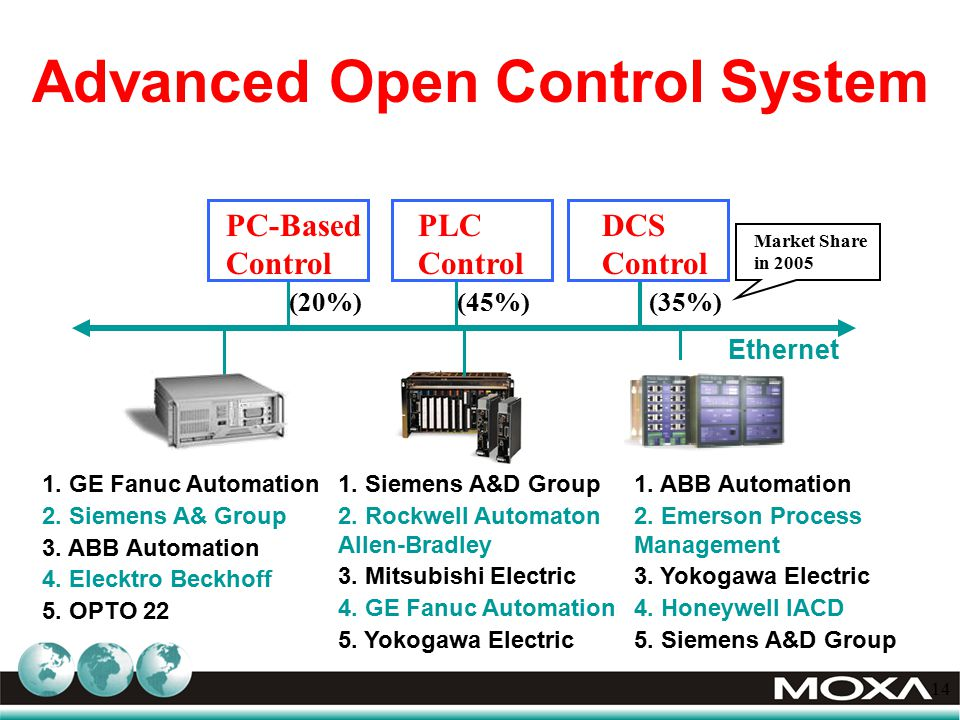 distributed control systems dcs market in New york, sept 5, 2011 /prnewswire/ -- reportlinkercom announces that a new market research report is available in its catalogue: distributed control systems (dcs.