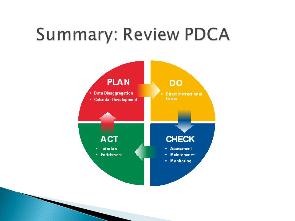 Summary: Review PDCA