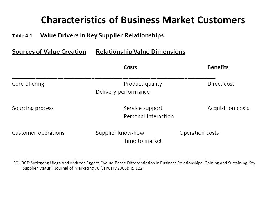 characteristics of customer relationship management