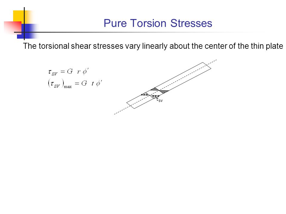 Pure Torsion Stresses The torsional shear stresses vary linearly about the center of the thin plate.