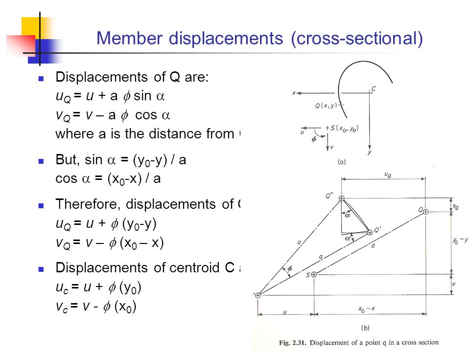 Member displacements (cross-sectional)