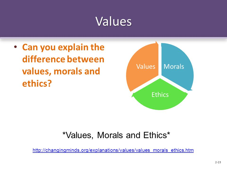 *Values, Morals and Ethics*